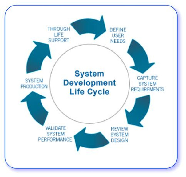 Developing Business & Information Systems to work together.